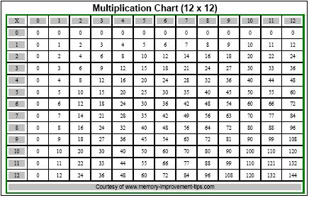Free printable multiplication chart for 12x12 multiplication table printable