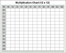 math worksheet : free printable multiplication chart : Multiplication Grid Worksheet