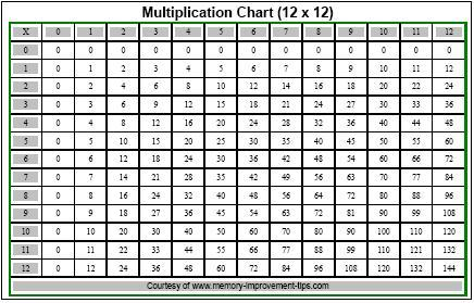 Printable Multiplication Chart