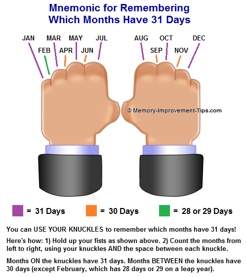 How to Remember Which Months Have 31 Days